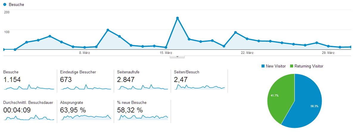 Blogstatistik: Besuche im März 2014