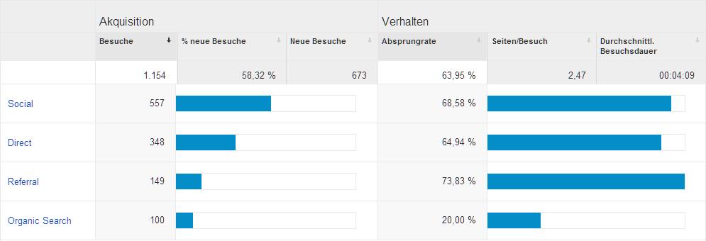 Statistik Akquisition im März 2014
