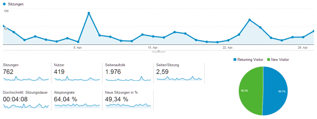 Blogstatistik Sitzungen April 2014