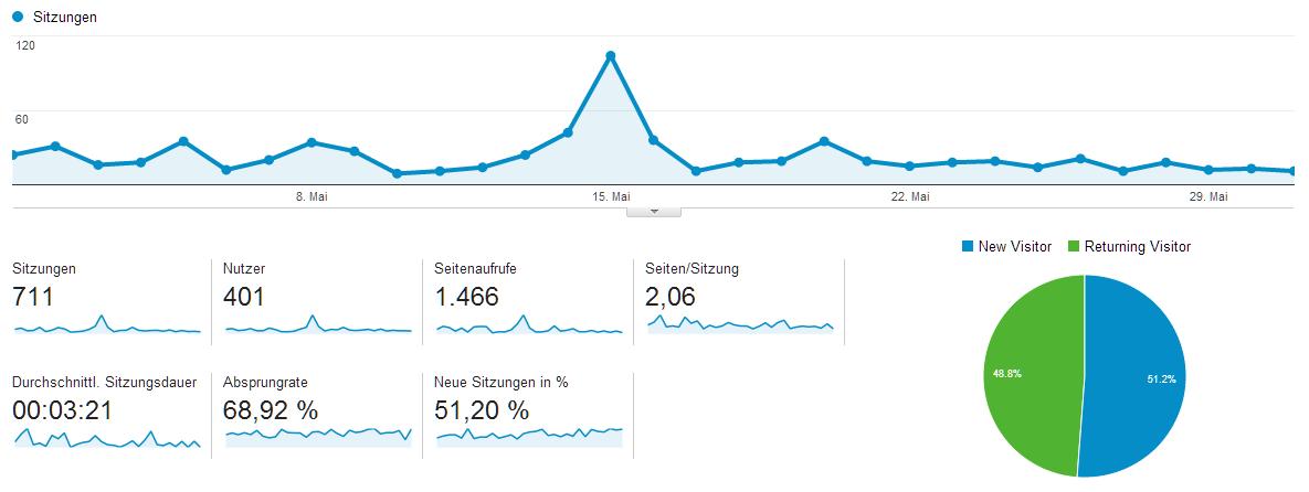 Blogstatistik Sitzungen Mai 2014