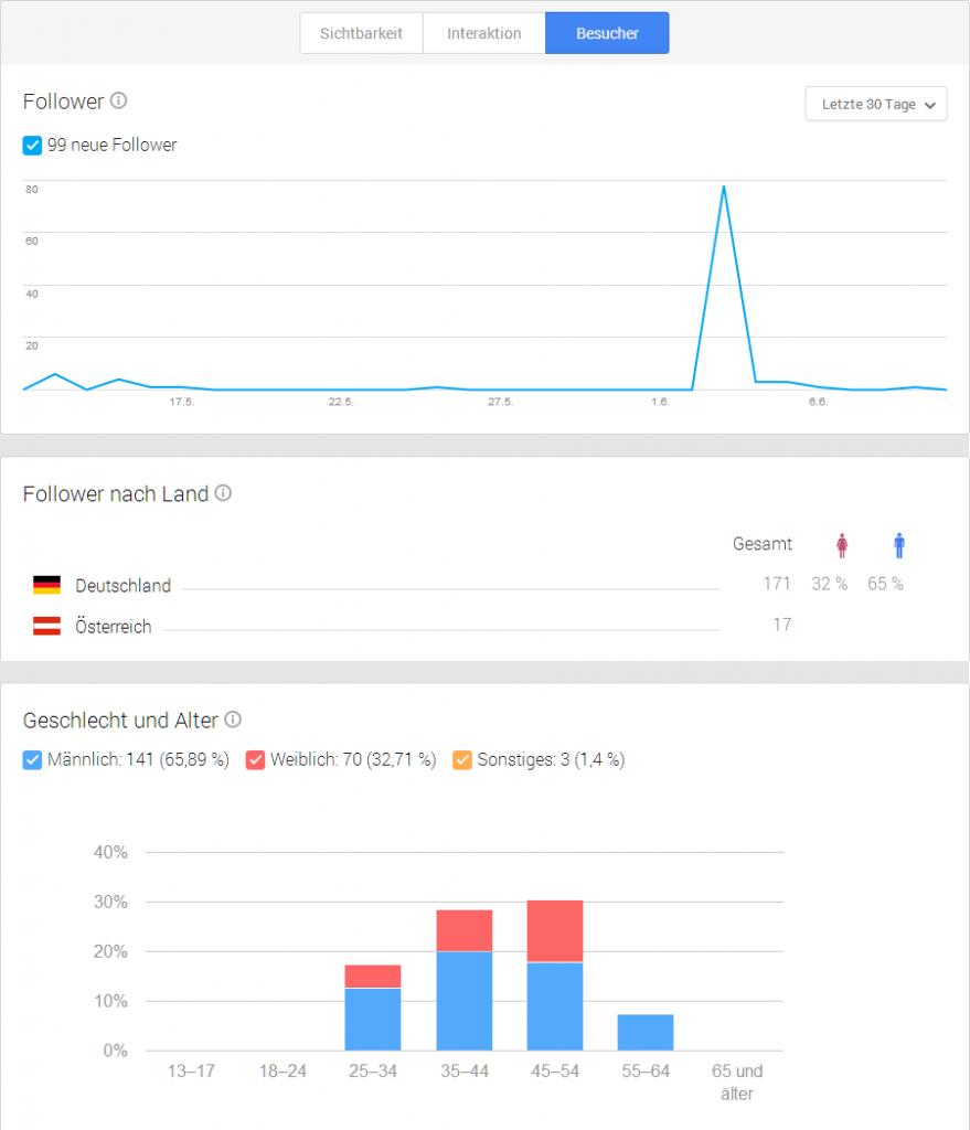 Besucher-Statistiken / Follower