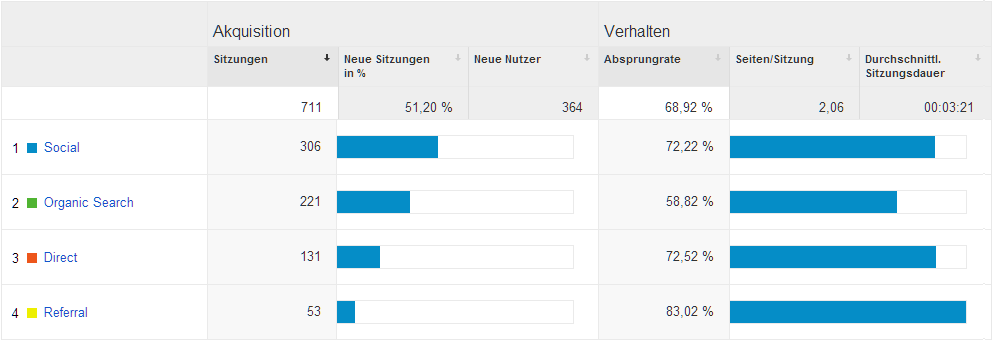 Blogstatistik Akquisition Mai 2014
