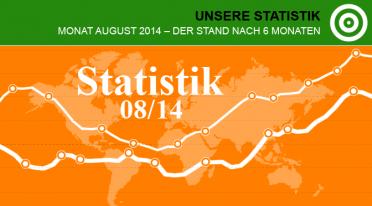 Unsere Statistik im August 2014 – Der Stand nach sechs Monaten