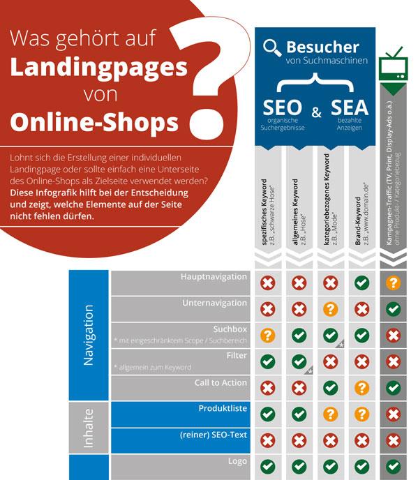 Conversion-Optimierung Landingpages von Online-Shops