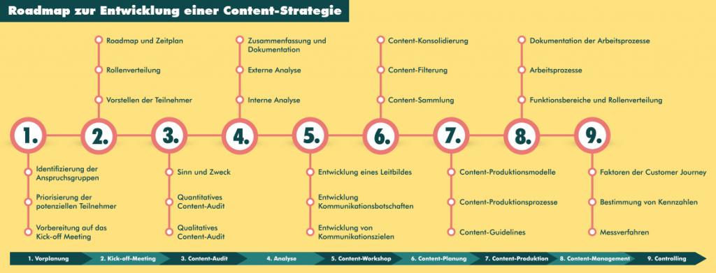 Roadmap zur Entwicklung einer Content-Strategie