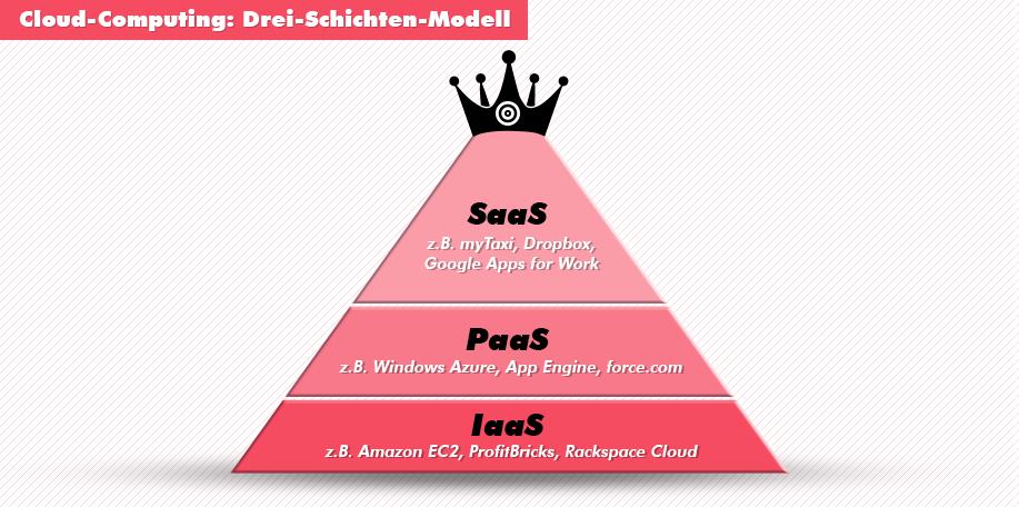 Cloud Computing - Drei-Schichten-Modell