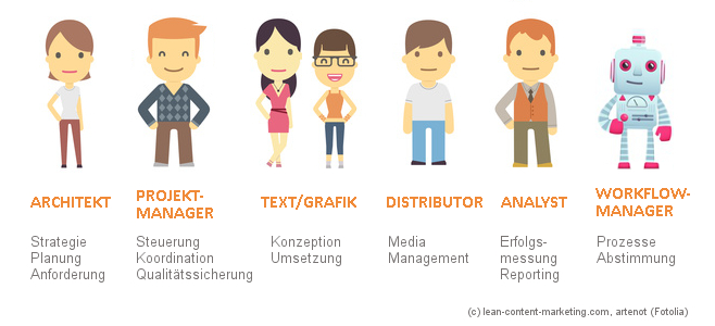Content Team für den Workflow im Content Marketing