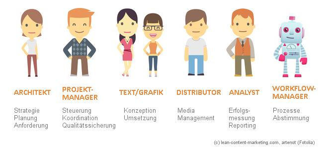 Content Team für den Workflow im Content Marketing