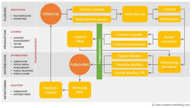 Workflow für den Start ins Content Marketing