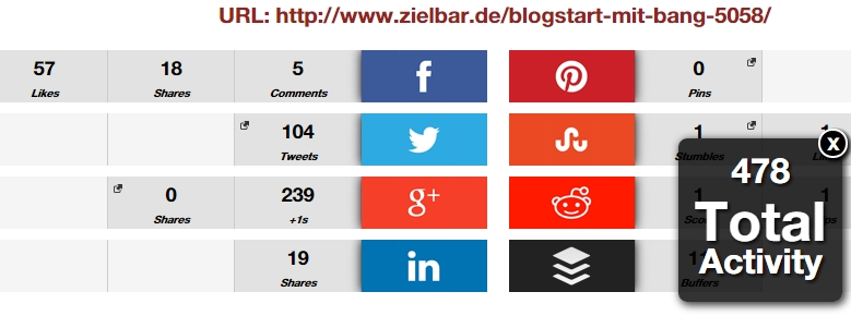 Social Signals - Statistik Artikel Blogbang