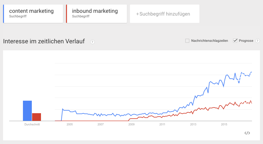 Google Trends: Inbound Marketing - Content Marketing