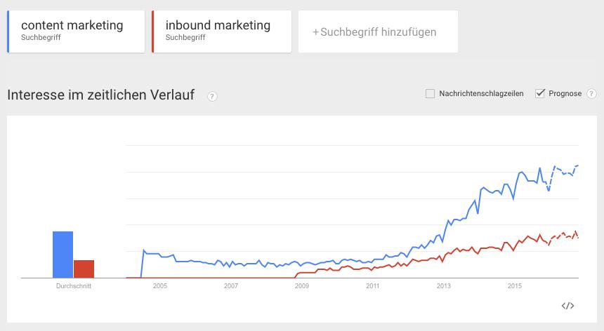 Google Trends: Inbound Marketing - Content Marketing