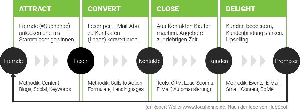 Inbound-Marketing-Modell