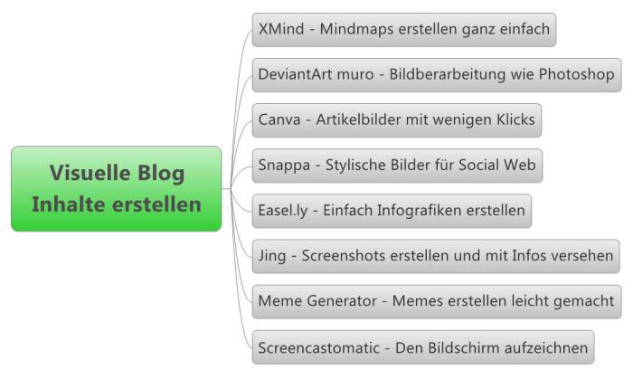 Beispiel Visueller Content erstellen Mindmap