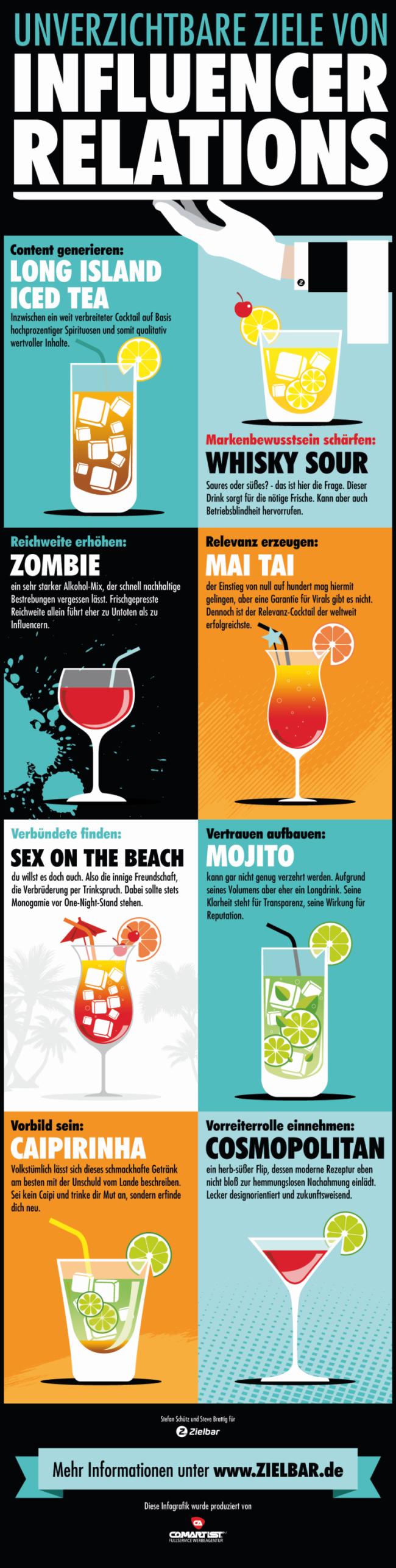Unverzichtbare Ziele von Influencer Relations - Infografik