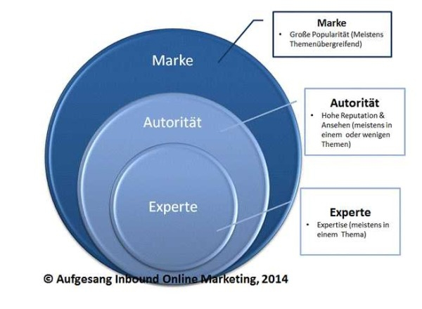 zielbar.de - Wie geht Google mit Marken und Autoritäten um?