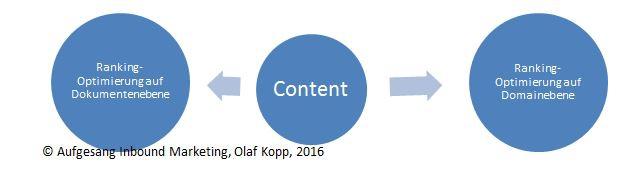 Rankingoptimierung Dokument Domain