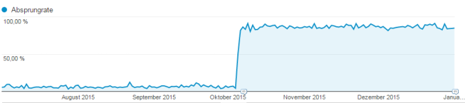 Google Analytics Absprungrate