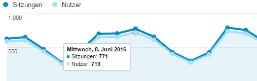 Google Analytics Sitzungen