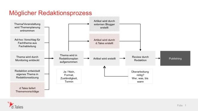 Aufbau von Redaktionsprozessen