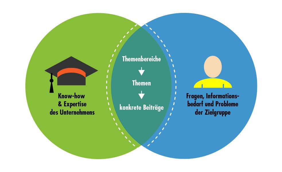 Blogs Finden themen für den corporate finden tipps tools
