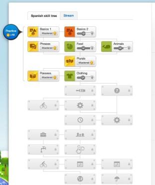 Fähigkeitenbaum Duolingo