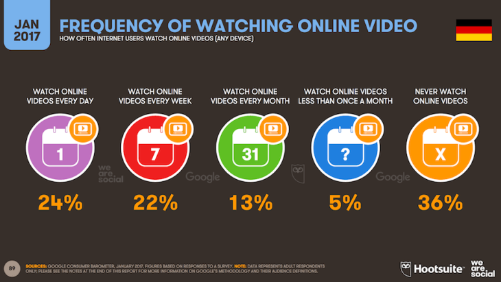 Online Video Statistik Deutschland