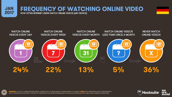Online Video Statistik Deutschland