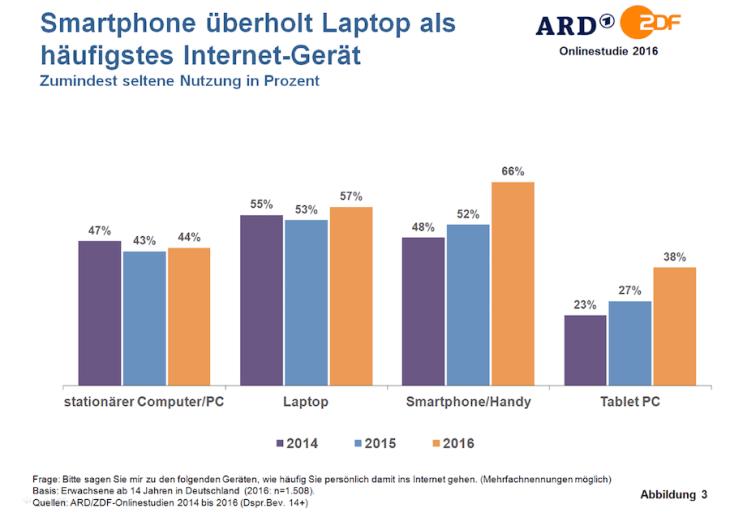 Statistik Internetnutzung Smartphone