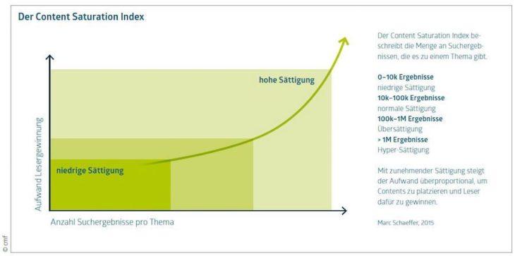 Content Saturation Index