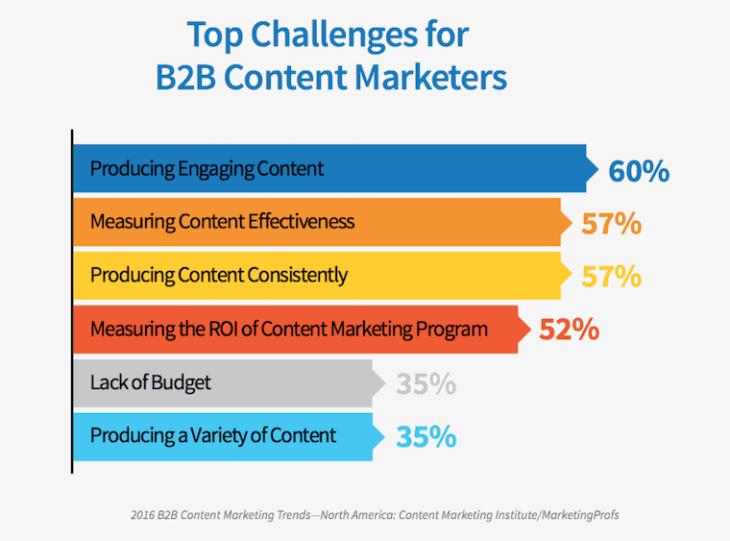 Herausforderungen für B2B Content Marketer