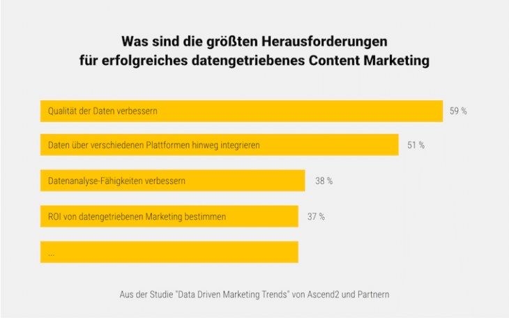 Herausforderungen Data Driven Marketing