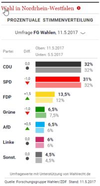 Statistik Wahl NRW