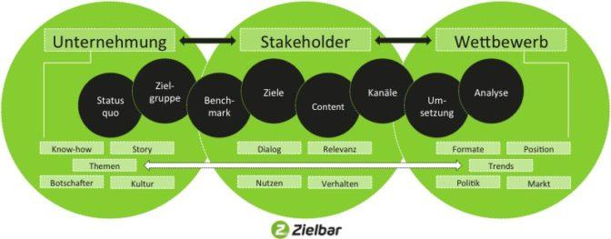 Checkliste für die Erarbeitung einer effizienten Social-Media-Strategie