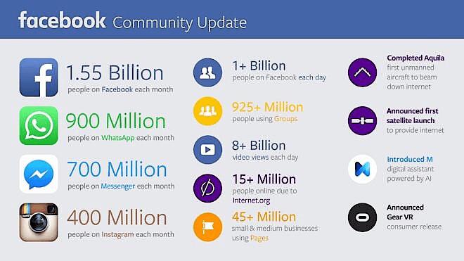 Messenger Zahlen Statistiken