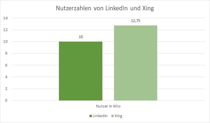 Nutzerzahlen von LinkedIn und Xing