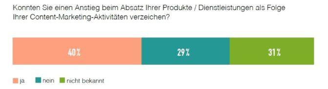 Umfrage: Unternehmen steigern Umsatz durch Content-Marketing