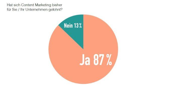 Content-Marketing: 87 Prozent der Unternehmen sind zufrieden
