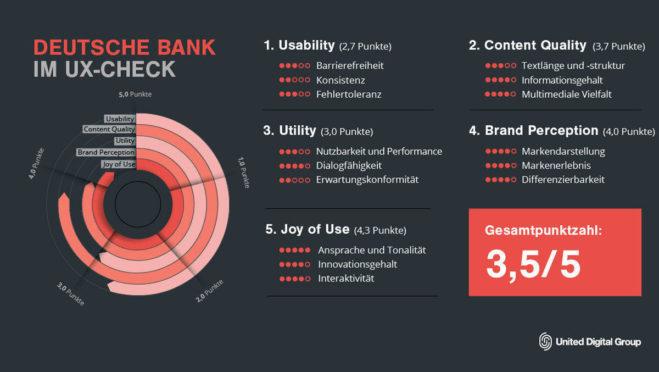 Deutsche Bank im UX-Check