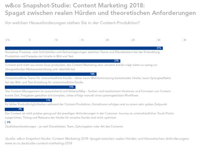 w&co-Studie: Content Marketing 2018 - Vor welchen Herausforderungen stehen Sie in der Content-Produktion
