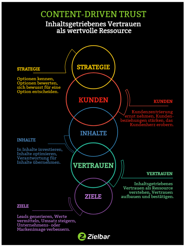 Content Driven Trust - Infografik