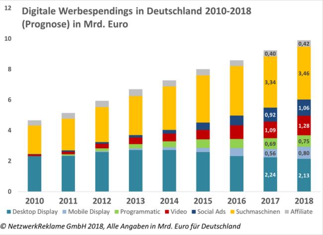 Statistik: Digitalen Werbespendings in Deutschland 2010-2018