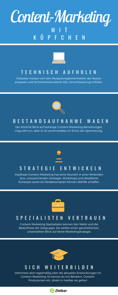 Infografik: Content-Marketing mit Köpfchen