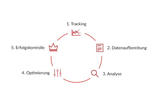 Kreislauf der Conversion Optimierung