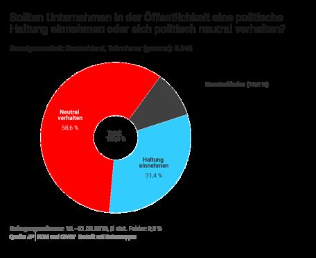 Studienergebnis: Knapp 60 Prozent der Verbraucher möchten nicht, dass Unternehmen eine politische Haltung einnehmen