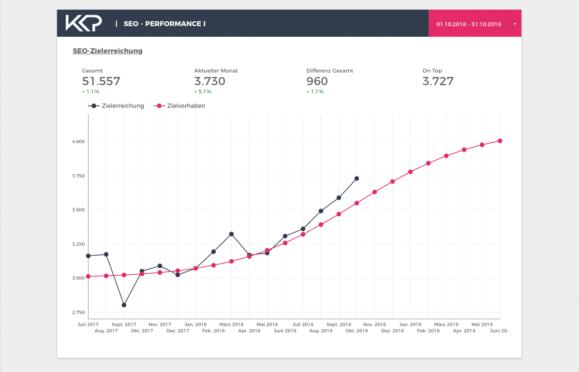 Grafik: Zielverfolgung der KPIs im Google Data Studio