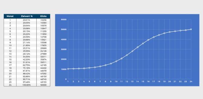 Statistik: Precast Non-Brand-Klicks auf 24 Monate