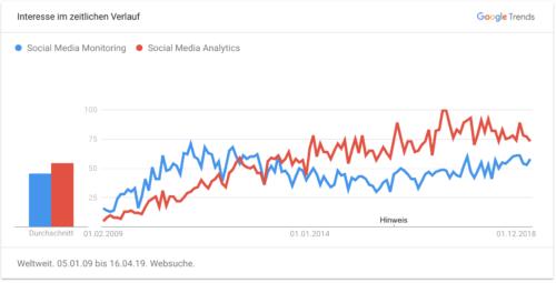 Google Trends Weltweit (10 Jahre)