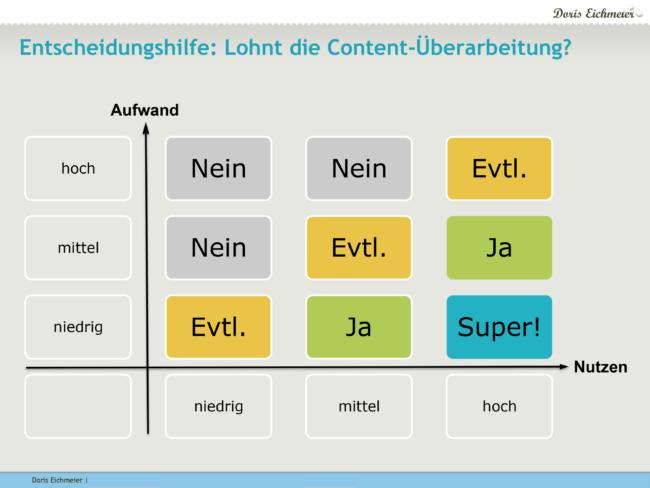 Matrix Entscheidungshilfe: Lohnt die Content-Überarbeitung?