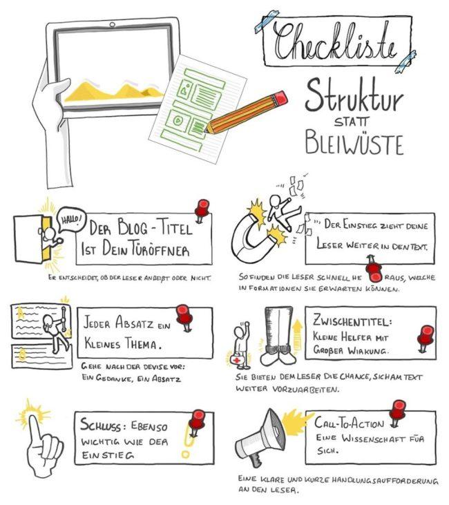 Checkliste Blogartikelstruktur